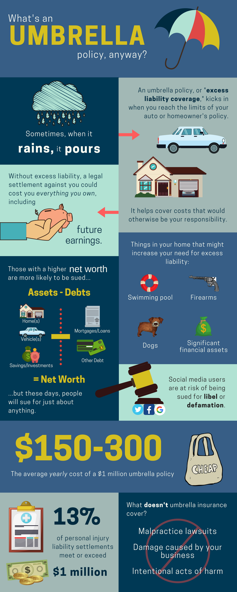 Umbrella Policies Infographic