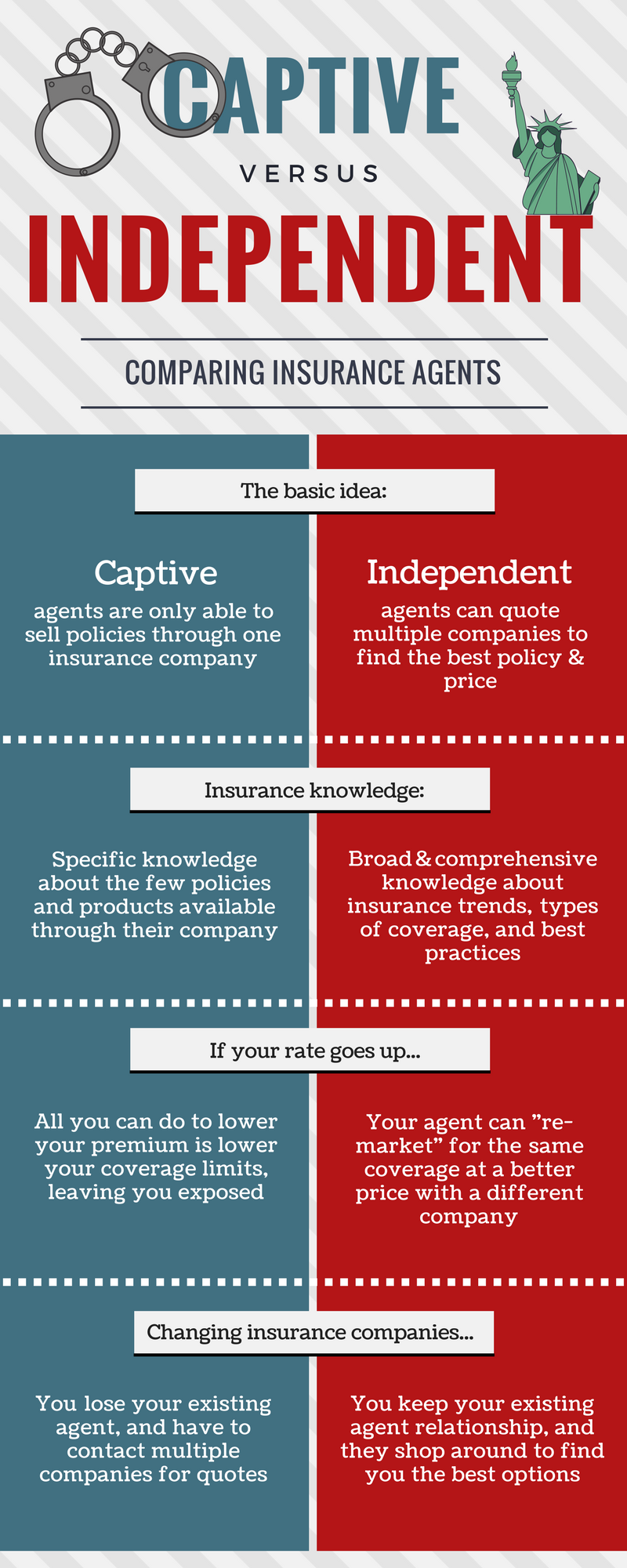 Captive vs Independent Agent Infographic